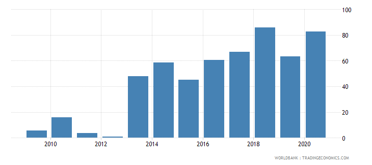 eritrea merchandise exports to developing economies in east asia  pacific percent of total merchandise exports wb data