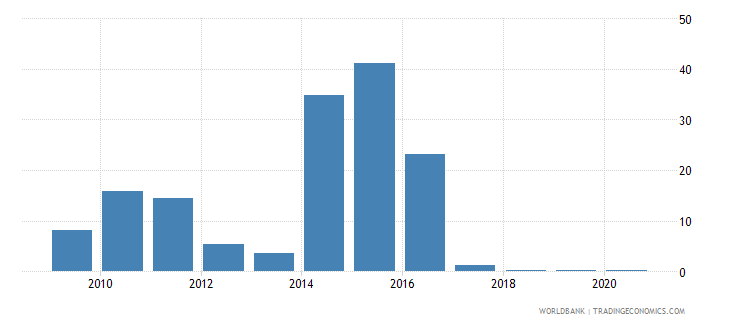 eritrea merchandise exports to developing economies in south asia percent of total merchandise exports wb data