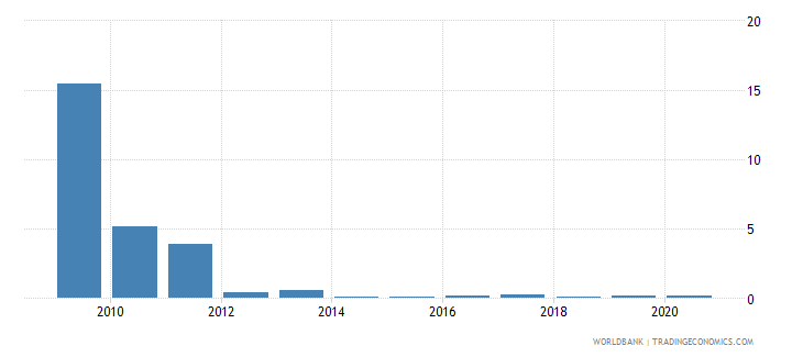 eritrea merchandise exports to developing economies in sub saharan africa percent of total merchandise exports wb data