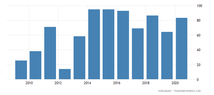 eritrea merchandise exports to developing economies outside region percent of total merchandise exports wb data