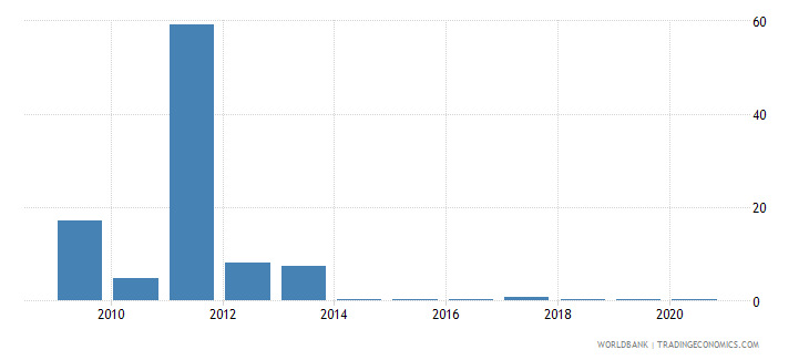 eritrea merchandise exports to economies in the arab world percent of total merchandise exports wb data