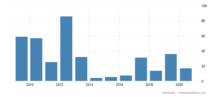 eritrea merchandise exports to high income economies percent of total merchandise exports wb data