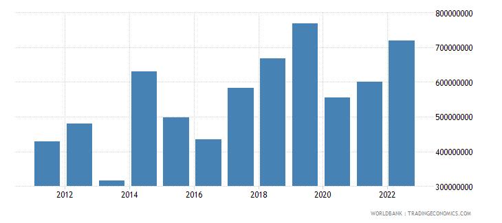 eritrea merchandise exports us dollar wb data