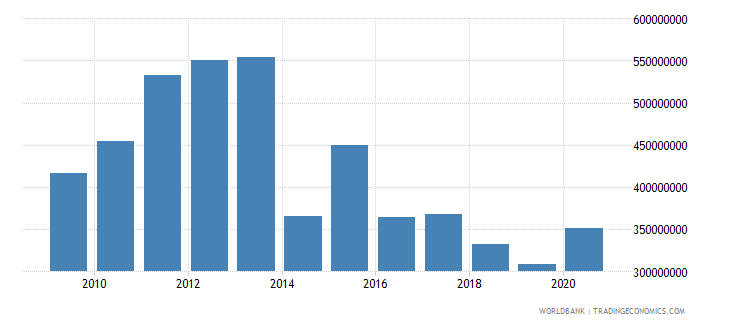 eritrea merchandise imports by the reporting economy current us$ wb data