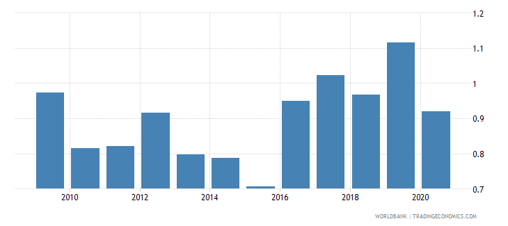 eritrea merchandise imports by the reporting economy residual percent of total merchandise imports wb data