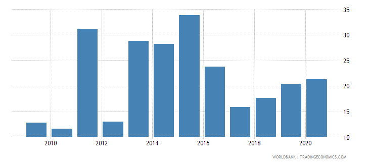 eritrea merchandise imports from developing economies in east asia  pacific percent of total merchandise imports wb data