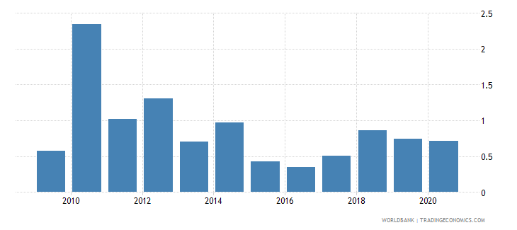 eritrea merchandise imports from developing economies in south asia percent of total merchandise imports wb data