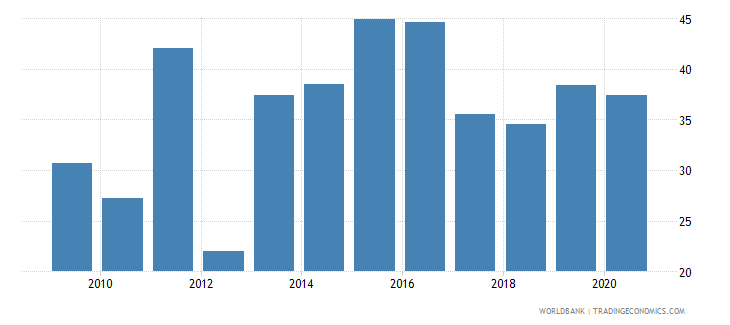 eritrea merchandise imports from developing economies outside region percent of total merchandise imports wb data