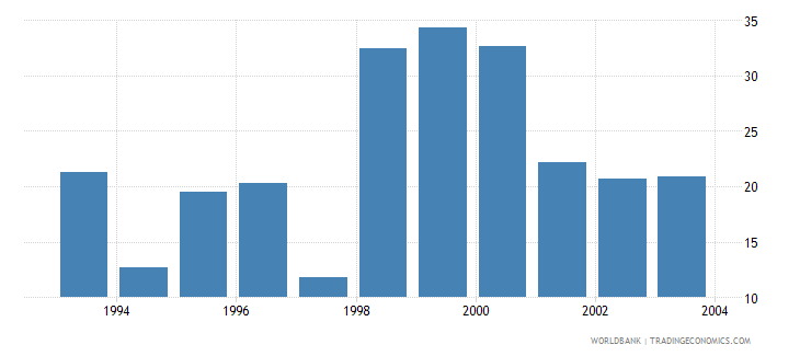 eritrea military expenditure percent of gdp wb data