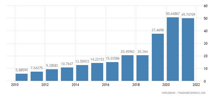 eritrea mobile cellular subscriptions per 100 people wb data