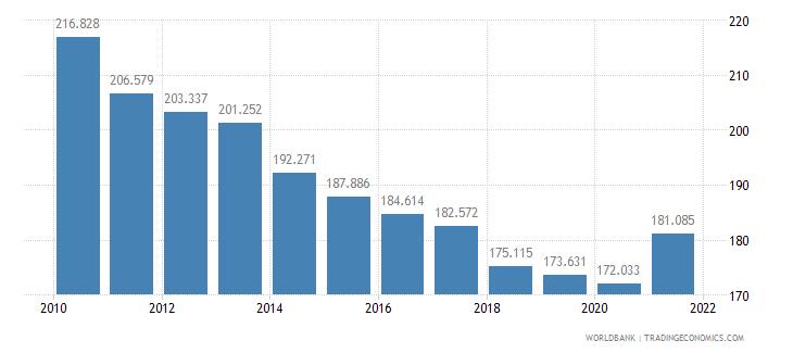 eritrea mortality rate adult female per 1 000 female adults wb data