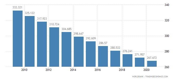 eritrea mortality rate adult male per 1 000 male adults wb data