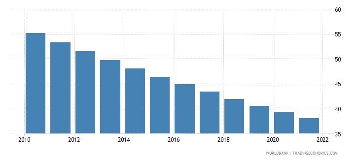 eritrea mortality rate under 5 per 1 000 wb data