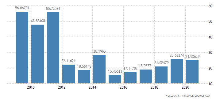 eritrea multilateral debt service percent of public and publicly guaranteed debt service wb data