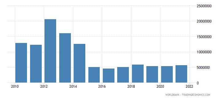 eritrea multilateral debt service tds us dollar wb data