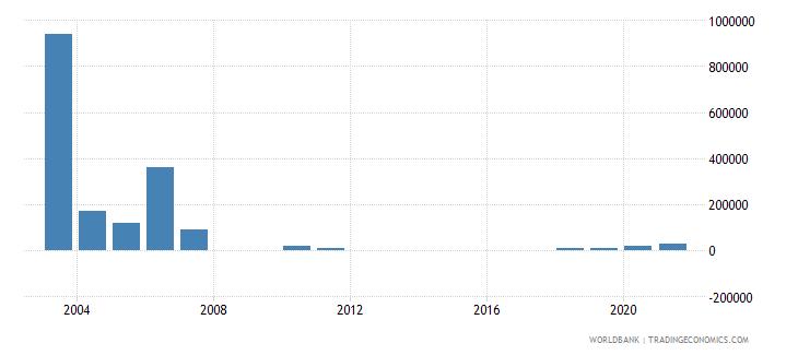 eritrea net bilateral aid flows from dac donors austria us dollar wb data