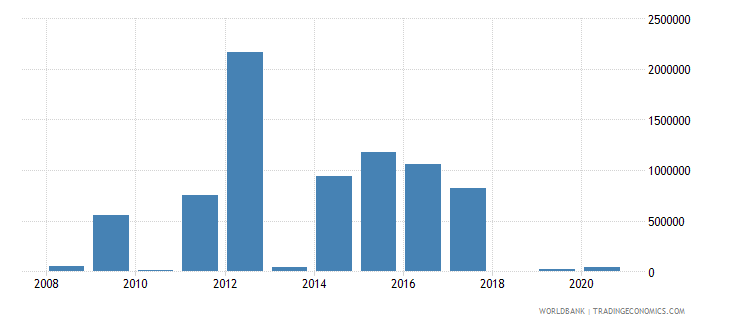 eritrea net bilateral aid flows from dac donors canada us dollar wb data