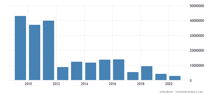 eritrea net bilateral aid flows from dac donors european commission us dollar wb data