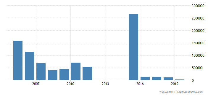 eritrea net bilateral aid flows from dac donors finland us dollar wb data