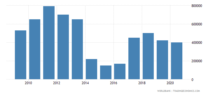 eritrea net bilateral aid flows from dac donors france us dollar wb data