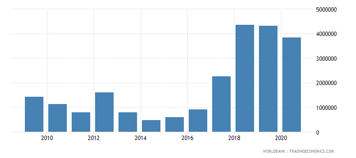 eritrea net bilateral aid flows from dac donors germany us dollar wb data