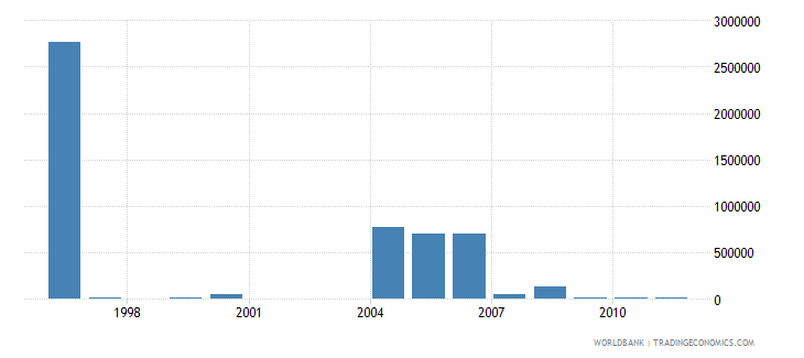 eritrea net bilateral aid flows from dac donors greece us dollar wb data