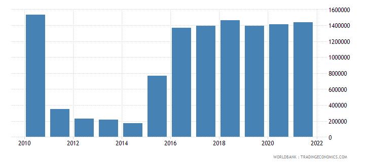eritrea net bilateral aid flows from dac donors ireland us dollar wb data