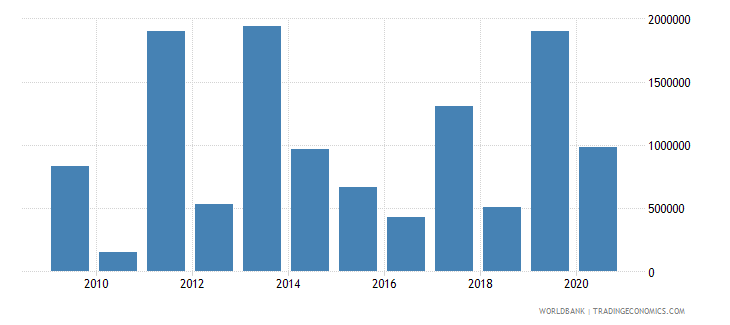 eritrea net bilateral aid flows from dac donors italy us dollar wb data