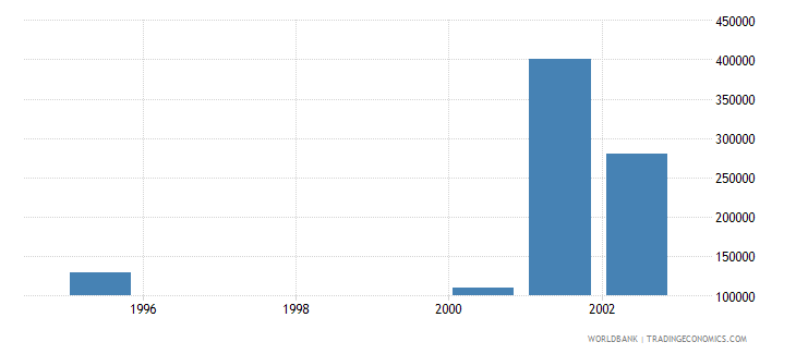 eritrea net bilateral aid flows from dac donors luxembourg us dollar wb data