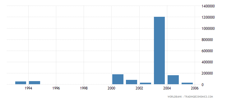 eritrea net bilateral aid flows from dac donors new zealand us dollar wb data