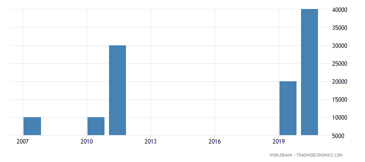 eritrea net bilateral aid flows from dac donors poland current us$ wb data
