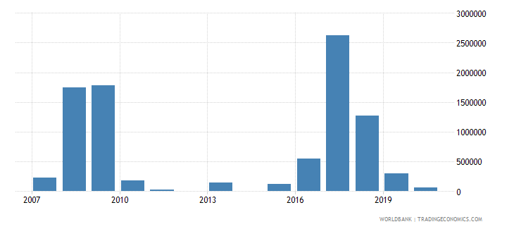eritrea net bilateral aid flows from dac donors spain us dollar wb data