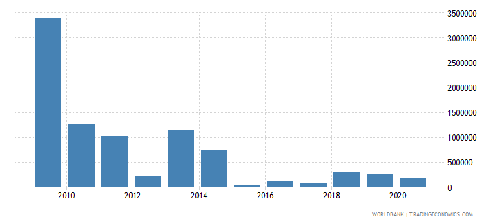 eritrea net bilateral aid flows from dac donors sweden us dollar wb data
