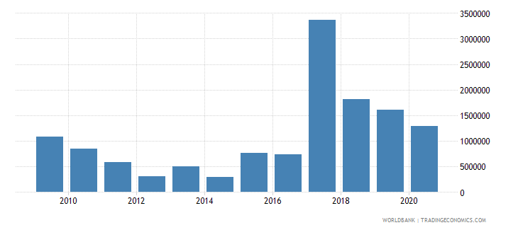 eritrea net bilateral aid flows from dac donors switzerland us dollar wb data