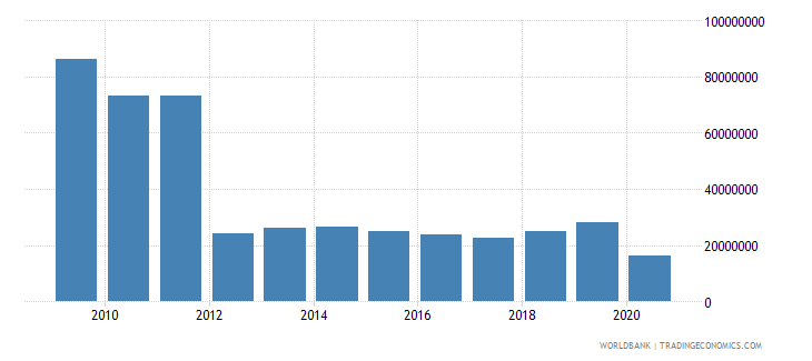 eritrea net bilateral aid flows from dac donors total us dollar wb data
