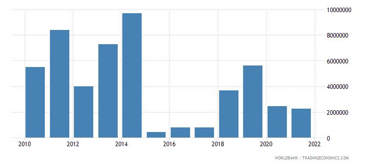 eritrea net bilateral aid flows from dac donors united kingdom us dollar wb data