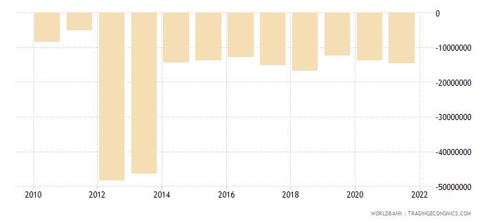 eritrea net financial flows bilateral nfl us dollar wb data