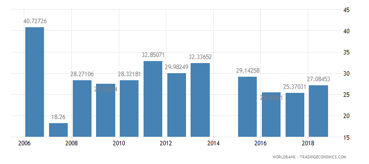 eritrea net intake rate in grade 1 female percent of official school age population wb data