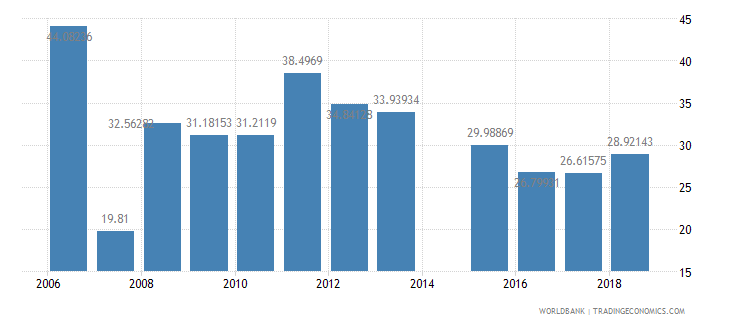 eritrea net intake rate in grade 1 male percent of official school age population wb data