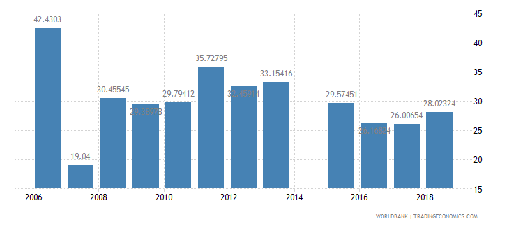 eritrea net intake rate in grade 1 percent of official school age population wb data