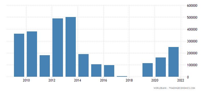 eritrea net official flows from un agencies iaea us dollar wb data