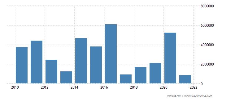 eritrea net official flows from un agencies ifad us dollar wb data