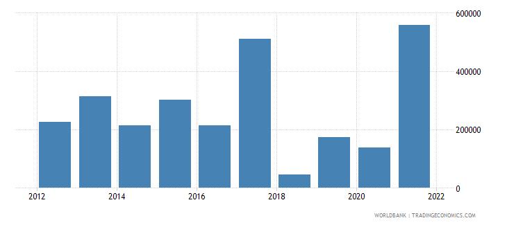 eritrea net official flows from un agencies ilo current us$ wb data