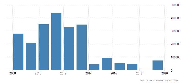 eritrea net official flows from un agencies unaids us dollar wb data