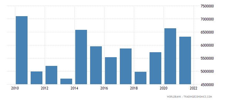 eritrea net official flows from un agencies undp us dollar wb data