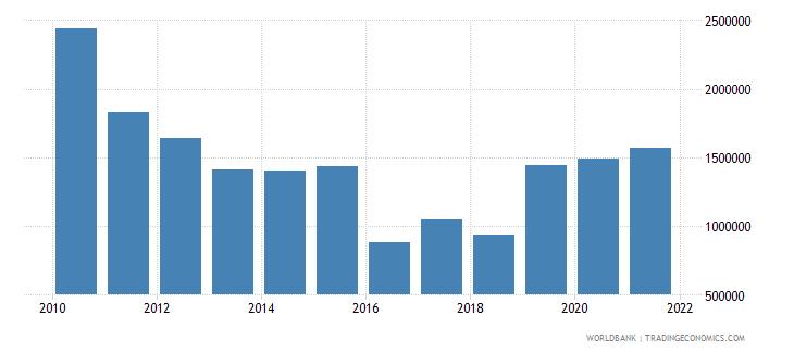 eritrea net official flows from un agencies unfpa us dollar wb data