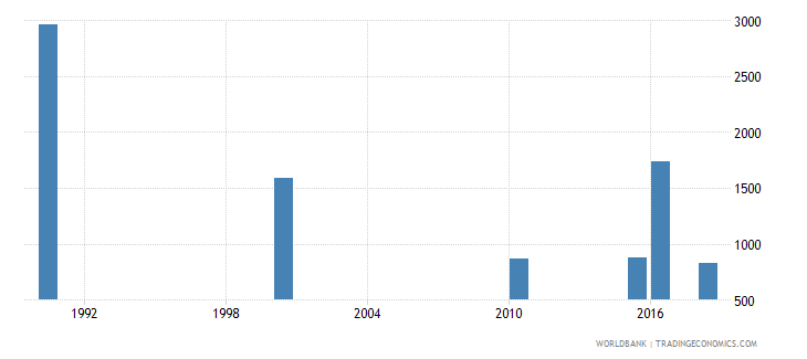 eritrea number of deaths ages 5 14 years wb data