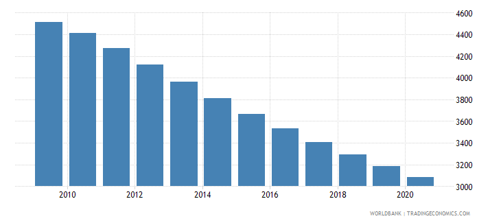 eritrea number of infant deaths wb data