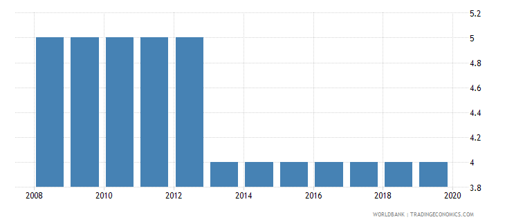 eritrea official entrance age to pre primary education years wb data