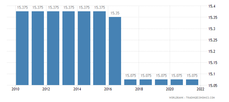 eritrea official exchange rate lcu per us dollar period average wb data